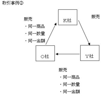 循環取引の事例と問題点|WIN Co...